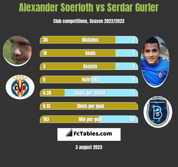 Alexander Soerloth vs Serdar Gurler h2h player stats