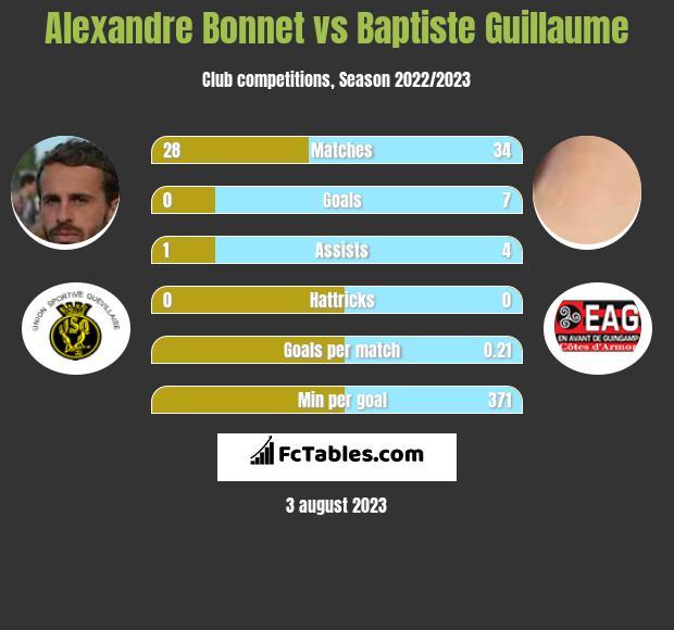 Alexandre Bonnet vs Baptiste Guillaume h2h player stats