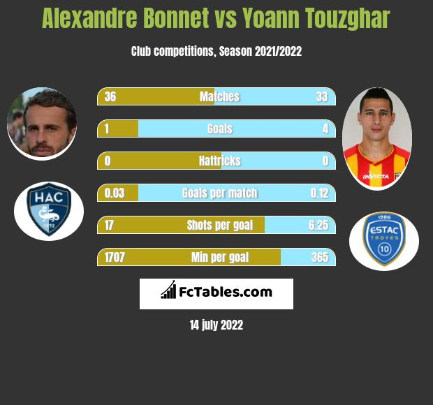 Alexandre Bonnet vs Yoann Touzghar h2h player stats