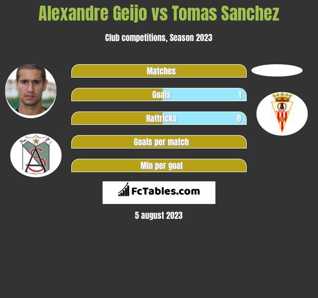 Alexandre Geijo vs Tomas Sanchez h2h player stats