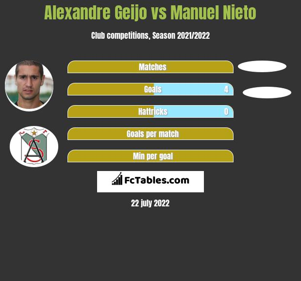 Alexandre Geijo vs Manuel Nieto h2h player stats