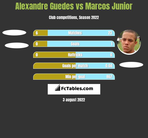 Alexandre Guedes vs Marcos Junior h2h player stats