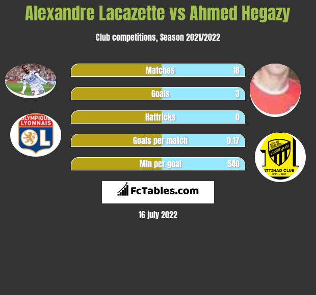 Alexandre Lacazette vs Ahmed Hegazy h2h player stats
