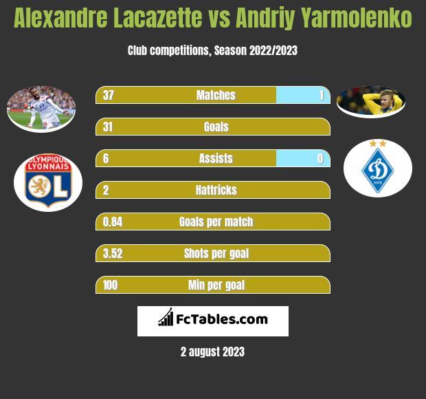 Alexandre Lacazette vs Andriy Yarmolenko h2h player stats