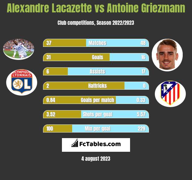 Alexandre Lacazette vs Antoine Griezmann h2h player stats