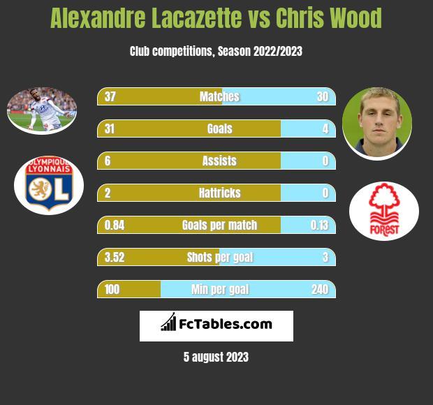 Alexandre Lacazette vs Chris Wood infographic