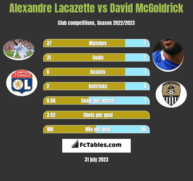Alexandre Lacazette vs David McGoldrick h2h player stats