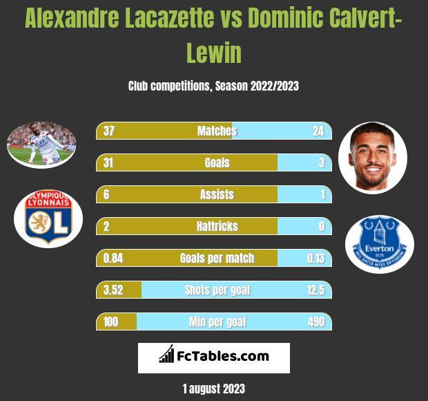 Alexandre Lacazette vs Dominic Calvert-Lewin h2h player stats