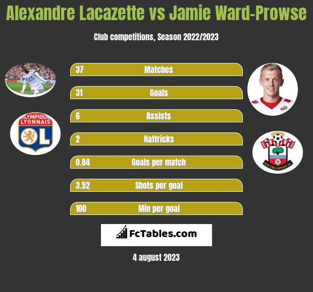 Alexandre Lacazette vs Jamie Ward-Prowse h2h player stats