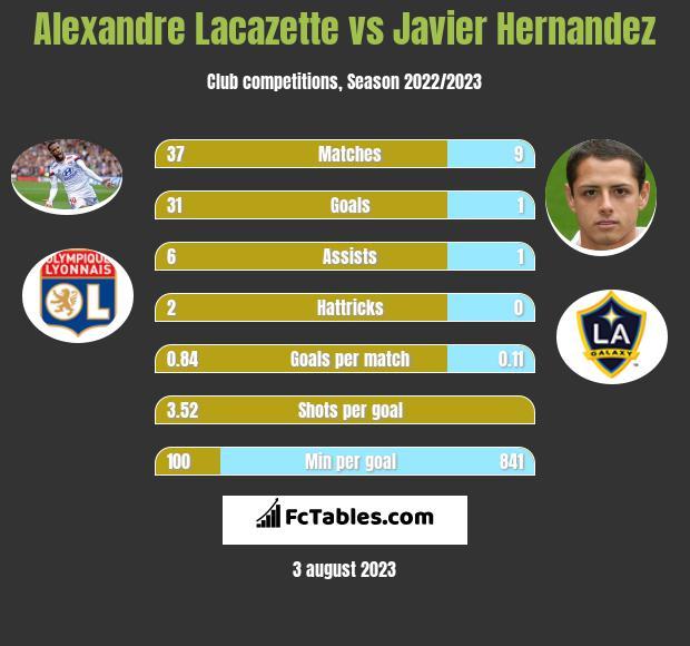 Alexandre Lacazette vs Javier Hernandez h2h player stats
