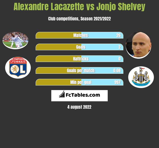 Alexandre Lacazette infographic statistics for Arsenal
