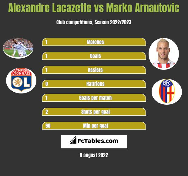 Alexandre Lacazette vs Marko Arnautovic h2h player stats