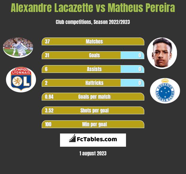 Alexandre Lacazette vs Matheus Pereira h2h player stats