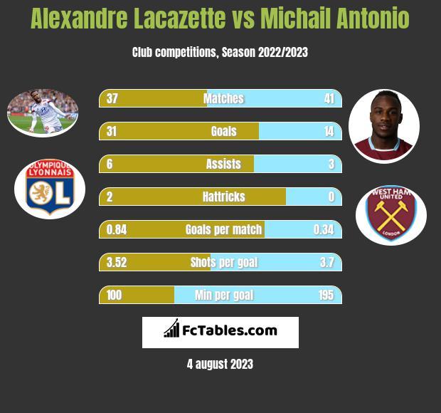 Alexandre Lacazette vs Michail Antonio h2h player stats