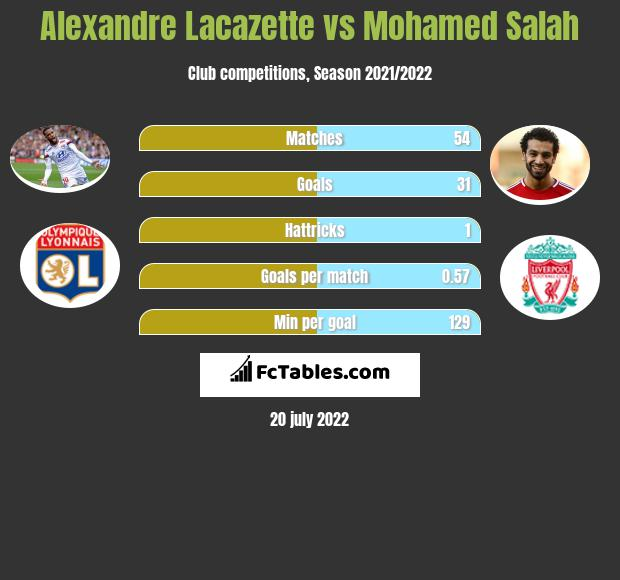 Alexandre Lacazette vs Mohamed Salah h2h player stats