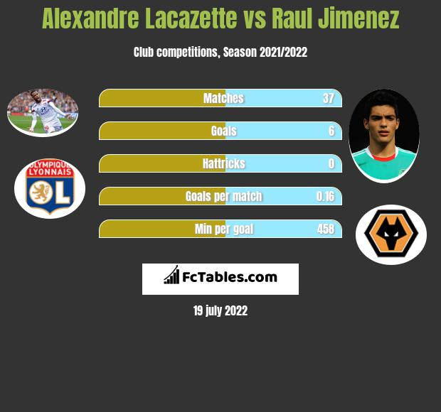 Alexandre Lacazette vs Raul Jimenez infographic
