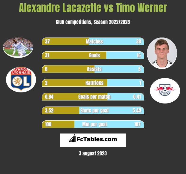Alexandre Lacazette vs Timo Werner h2h player stats