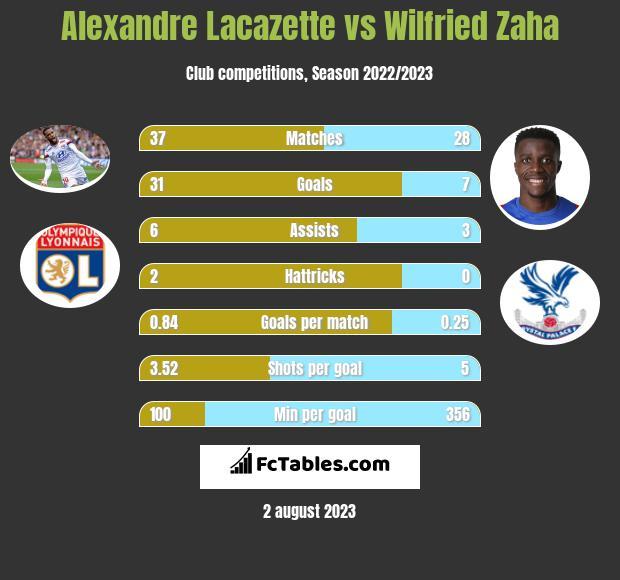 Alexandre Lacazette vs Wilfried Zaha h2h player stats