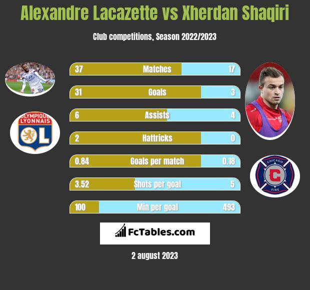 Alexandre Lacazette vs Xherdan Shaqiri h2h player stats