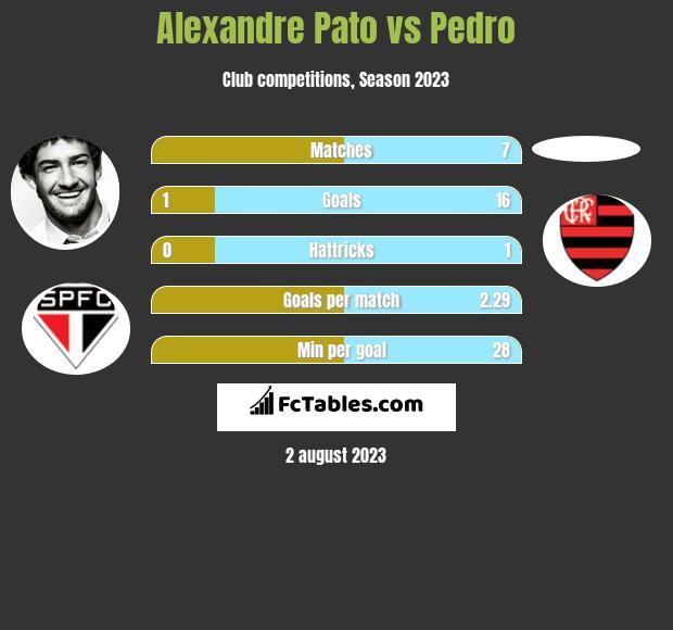 Alexandre Pato vs Pedro infographic