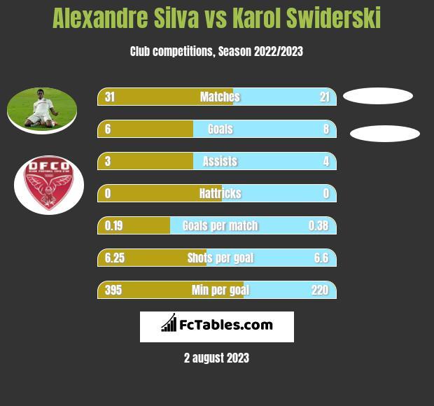 Alexandre Silva vs Karol Świderski infographic