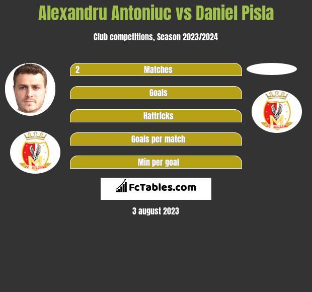 Alexandru Antoniuc vs Daniel Pisla h2h player stats