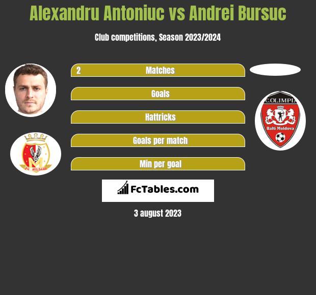 Alexandru Antoniuc vs Andrei Bursuc h2h player stats