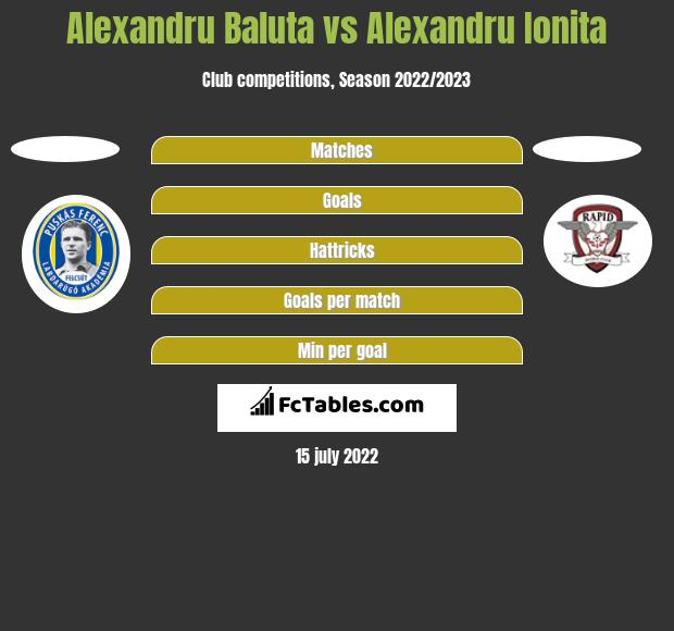 Alexandru Baluta vs Alexandru Ionita h2h player stats