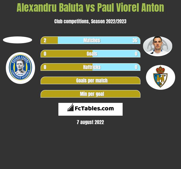 Alexandru Baluta vs Paul Viorel Anton h2h player stats