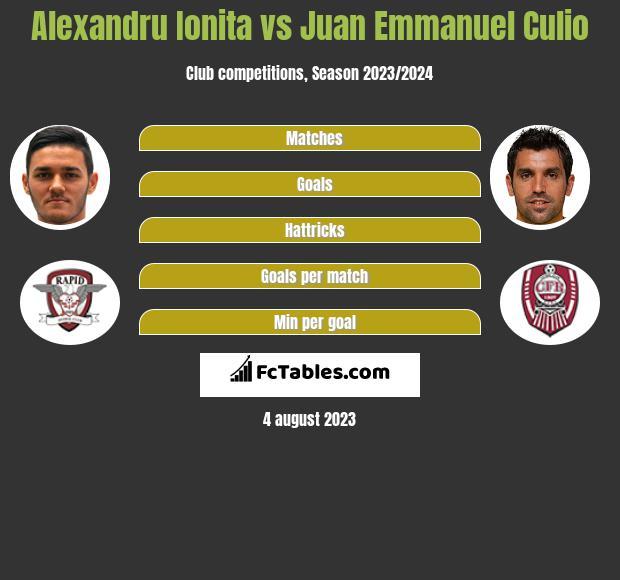 Alexandru Ionita vs Juan Emmanuel Culio h2h player stats
