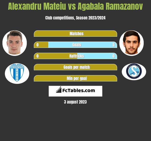 Alexandru Mateiu vs Agabala Ramazanov h2h player stats