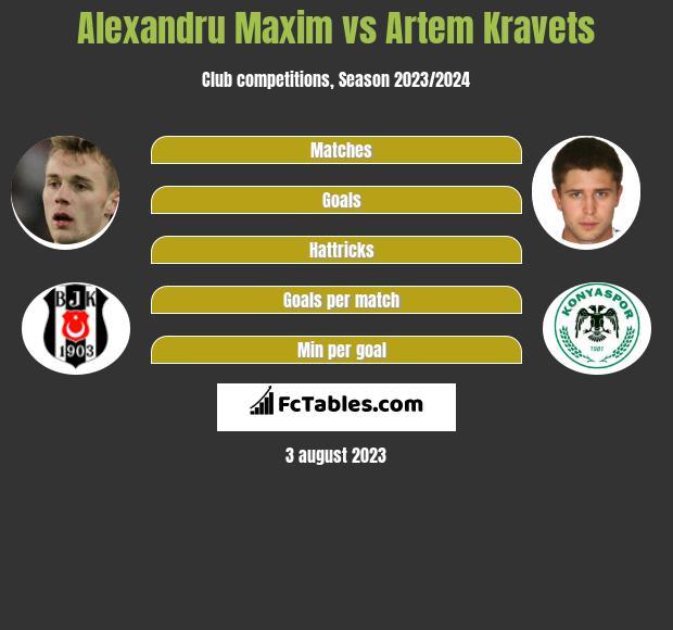 Alexandru Maxim vs Artem Kravets h2h player stats