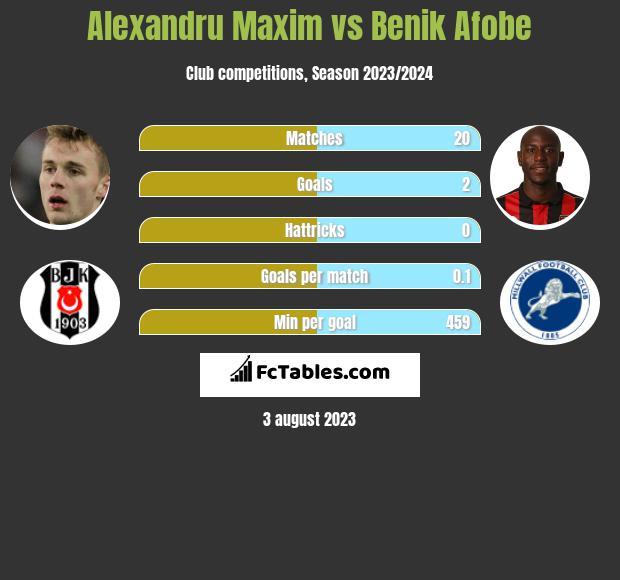 Alexandru Maxim vs Benik Afobe infographic