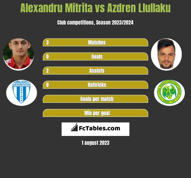 Alexandru Mitrita vs Azdren Llullaku h2h player stats