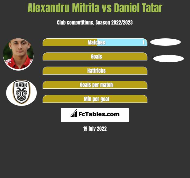 Alexandru Mitrita vs Daniel Tatar h2h player stats