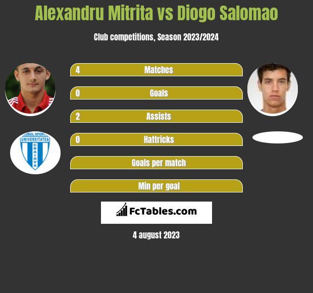 Alexandru Mitrita vs Diogo Salomao h2h player stats