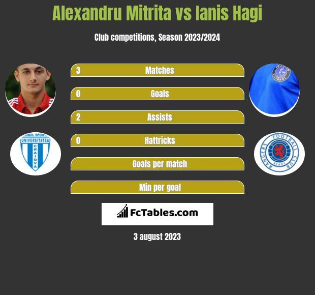 Alexandru Mitrita vs Ianis Hagi h2h player stats
