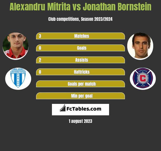 Alexandru Mitrita vs Jonathan Bornstein infographic