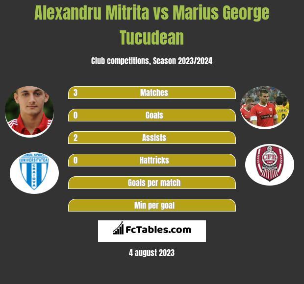 Alexandru Mitrita vs Marius George Tucudean