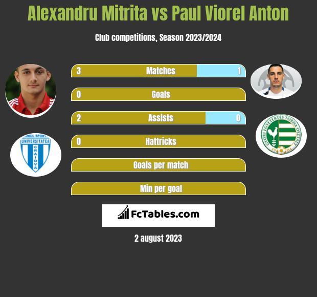 Alexandru Mitrita vs Paul Viorel Anton
