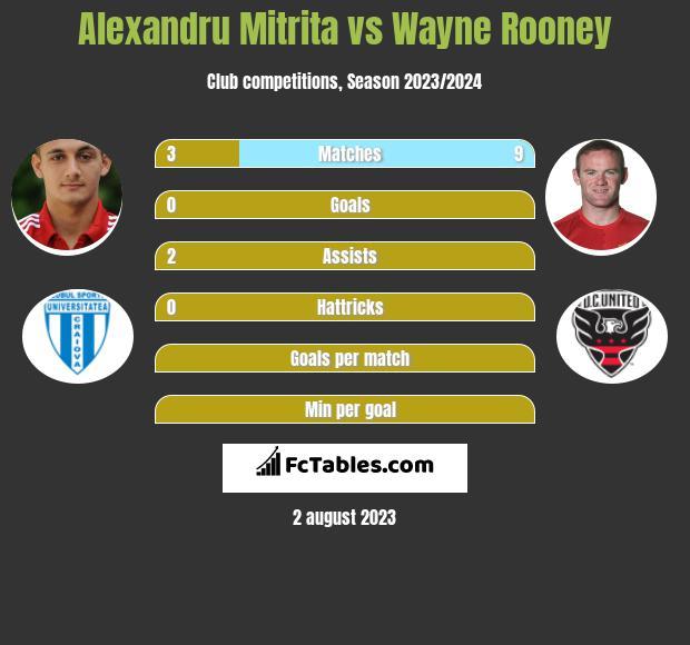 Alexandru Mitrita vs Wayne Rooney h2h player stats