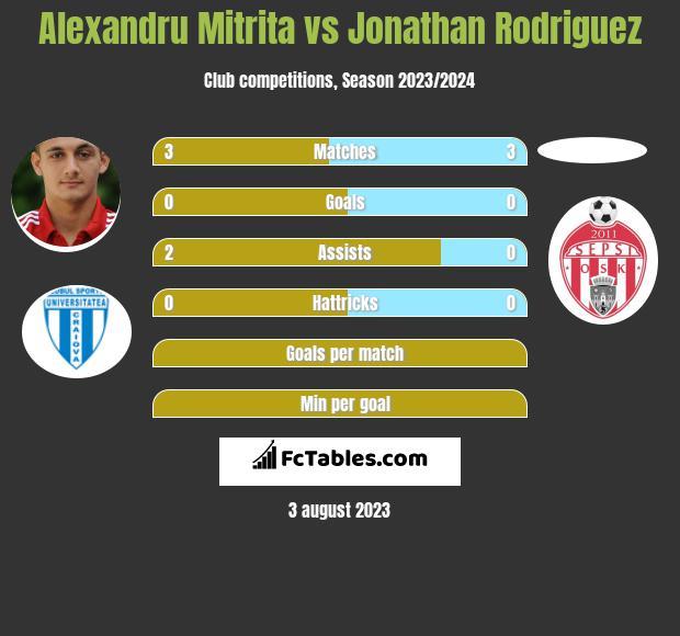 Alexandru Mitrita vs Jonathan Rodriguez h2h player stats