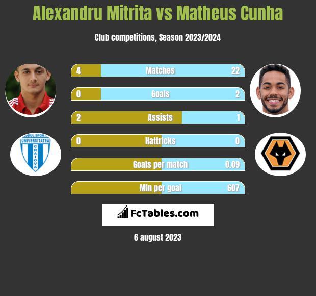 Alexandru Mitrita vs Matheus Cunha infographic