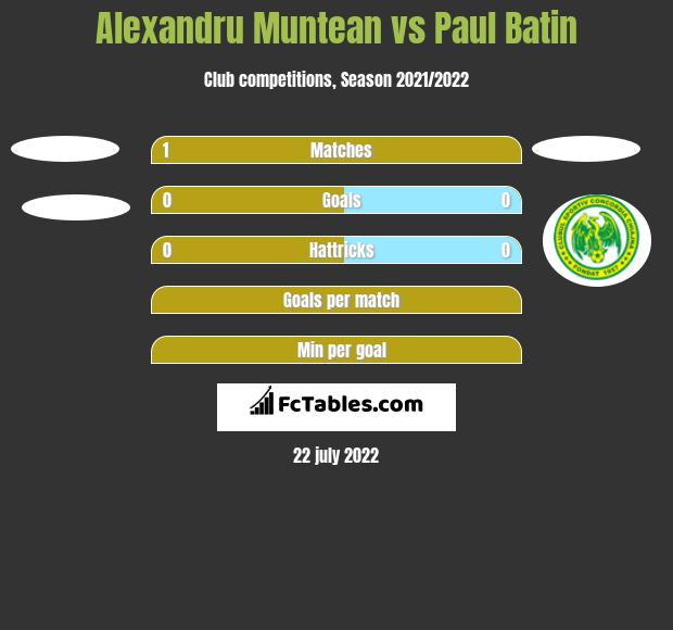 Alexandru Muntean vs Paul Batin h2h player stats