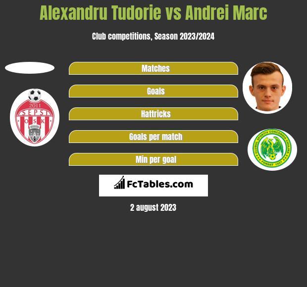 Alexandru Tudorie vs Andrei Marc h2h player stats