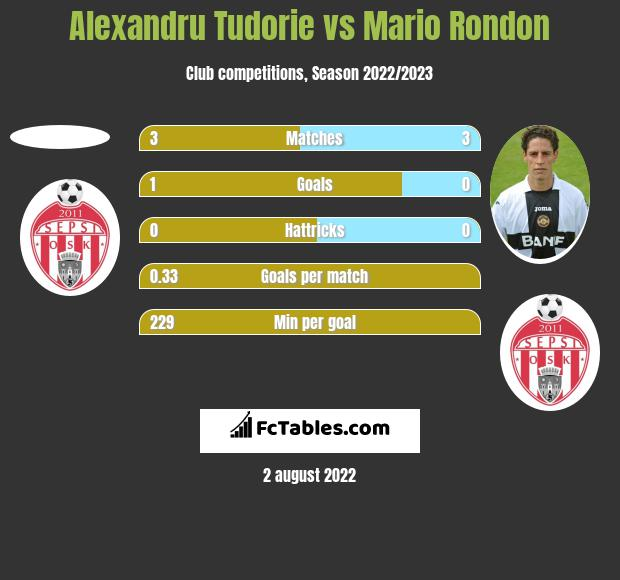 Alexandru Tudorie vs Mario Rondon h2h player stats