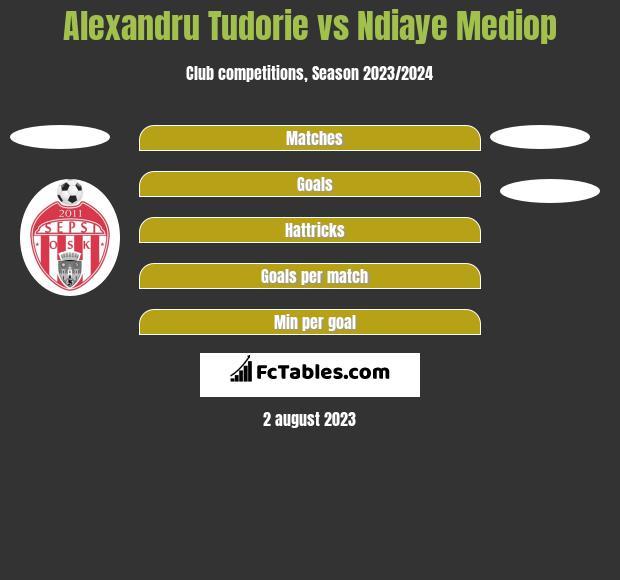 Alexandru Tudorie vs Ndiaye Mediop h2h player stats