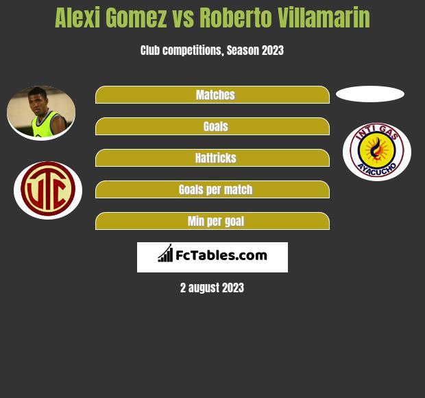 Alexi Gomez vs Roberto Villamarin h2h player stats
