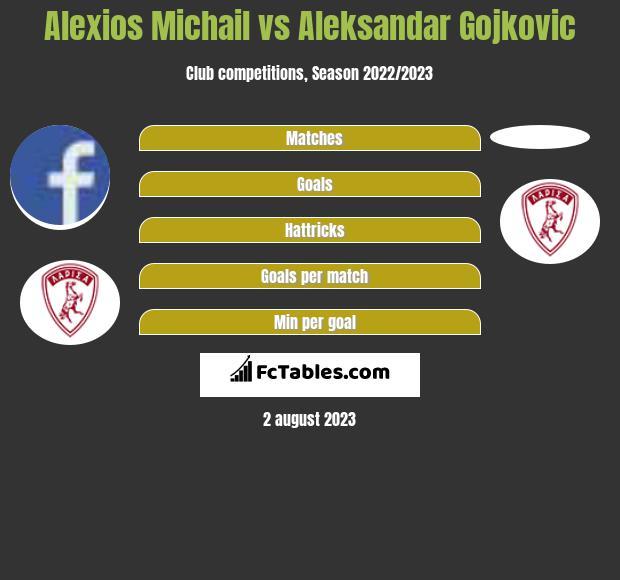 Alexios Michail vs Aleksandar Gojkovic infographic