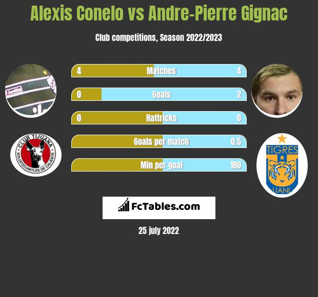 Alexis Conelo vs Andre-Pierre Gignac h2h player stats